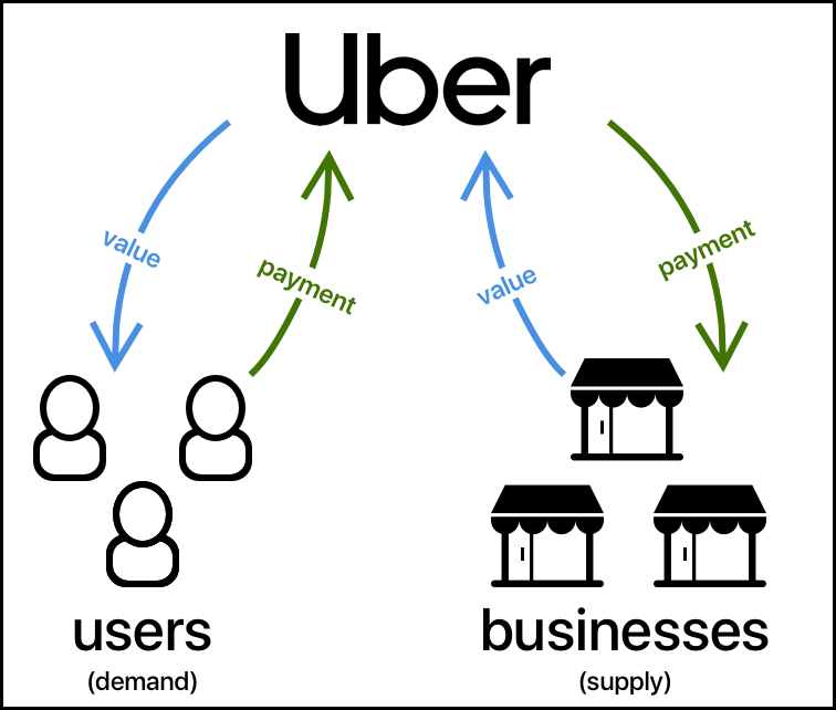 Uber's marketplace pricing model