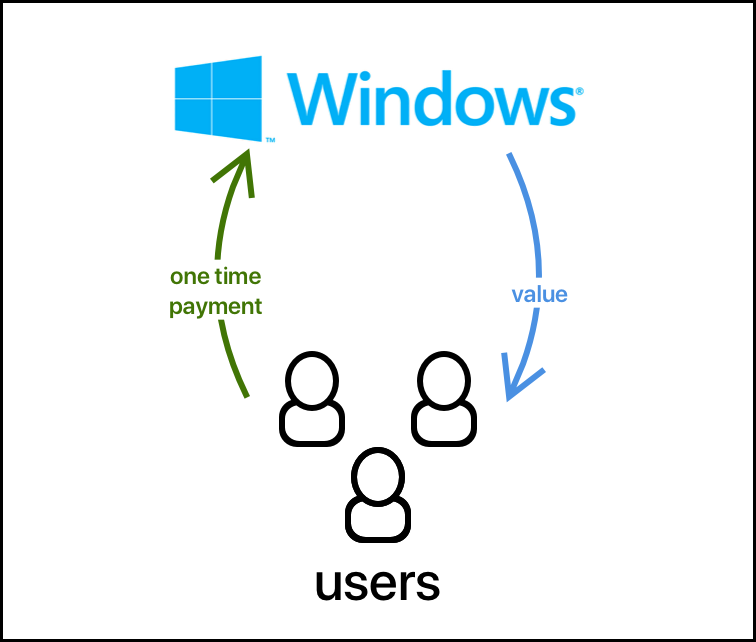 Windows' one-time purchase pricing model