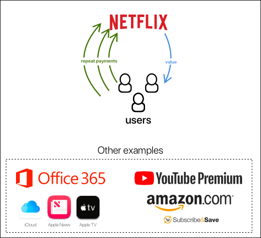Netflix's marketplace pricing model