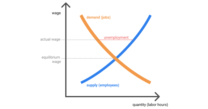 The efficiency wage hypothesis
