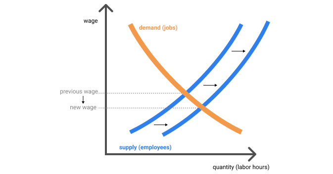 The typical wage supply-demand curve