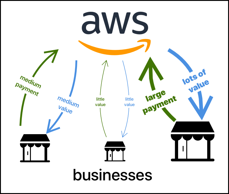 AWS's usage-based pricing model